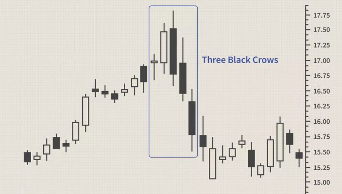 How to use one black crow candlestick pattern?