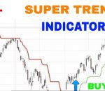 Super trend Indicator Trading Strategy