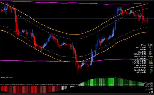 TMA Forex Trading Strategy