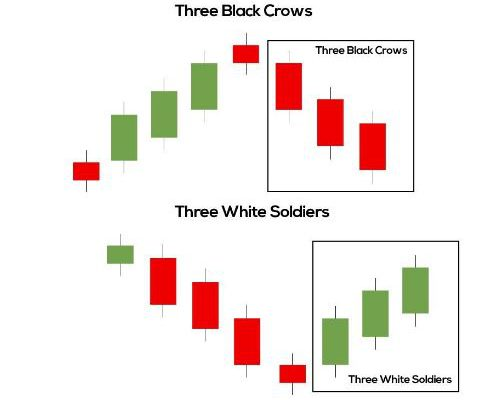 Predicting Price Reversal Using Three White Soldier Pattern