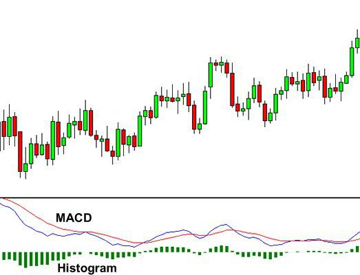 Why is MACD a Favorite Trading Strategy