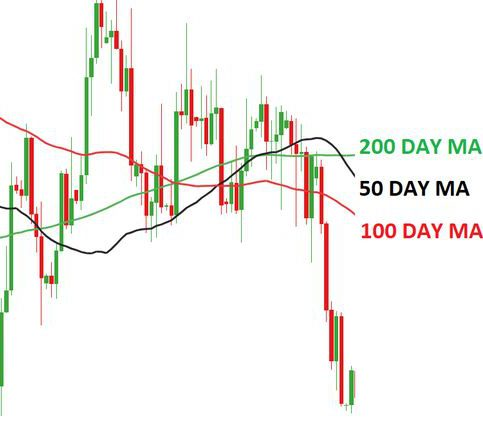 How to Avoid Mistakes in Using Moving Averages for Forex Trading?